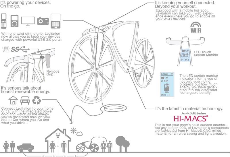 Levitation concept bike details