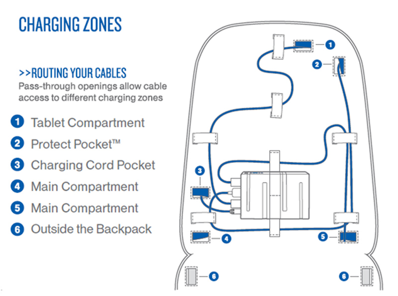 sample electrical connections of the ENERGI+ Backpack