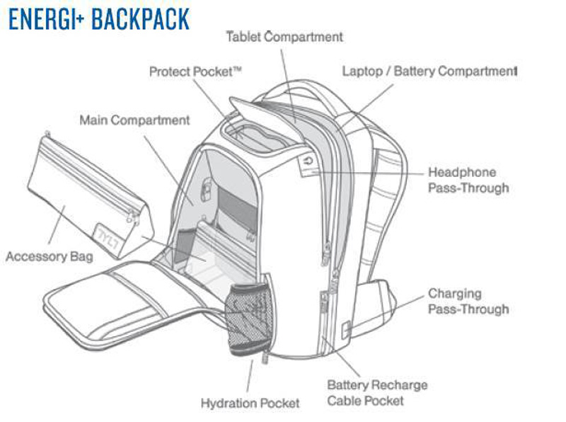 description of each compartment in the sample electrical connections of the ENERGI+ Backpack