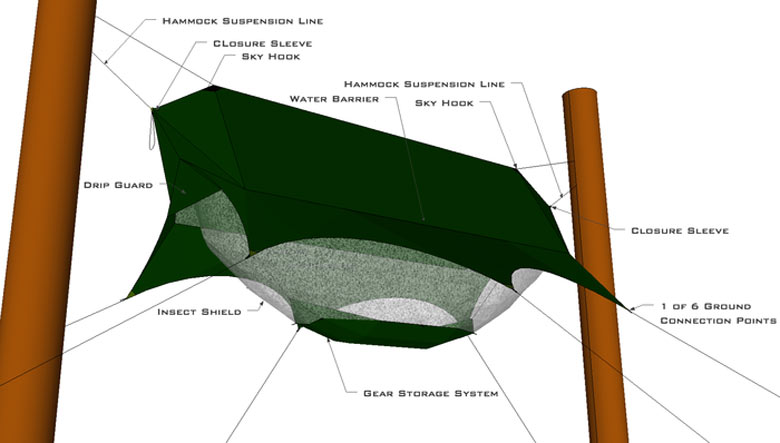 Specification details of the Nube Hammock Shelter by Sierra Madre