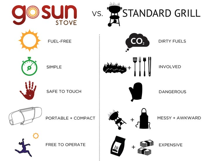 Difference between the GoSun SOLAR Stove Cooker and a standard grill