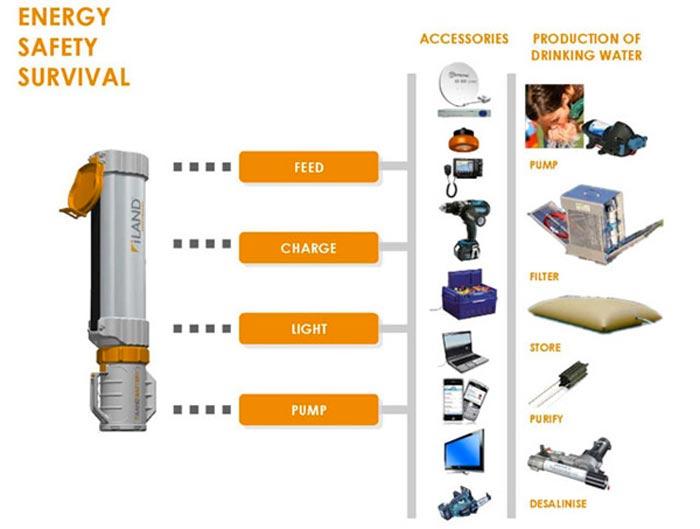 iLand Everywhere Portable Solar Generator System 1
