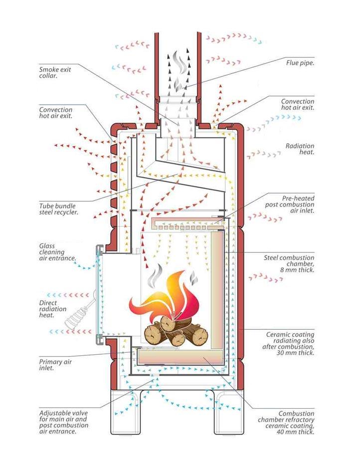 How a La Castellamonte stove works