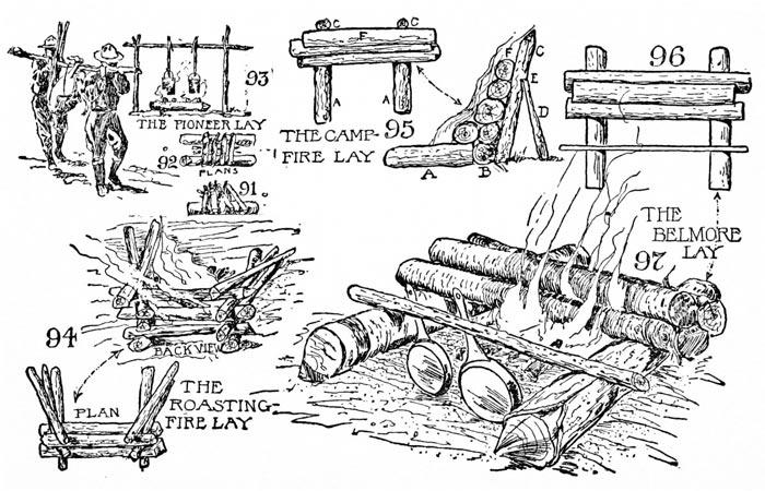 Camp-Lore and Woodcraft by Daniel Beard