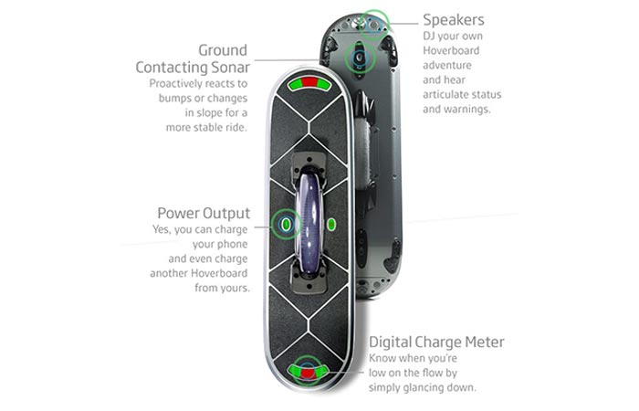Hoverboard board overview