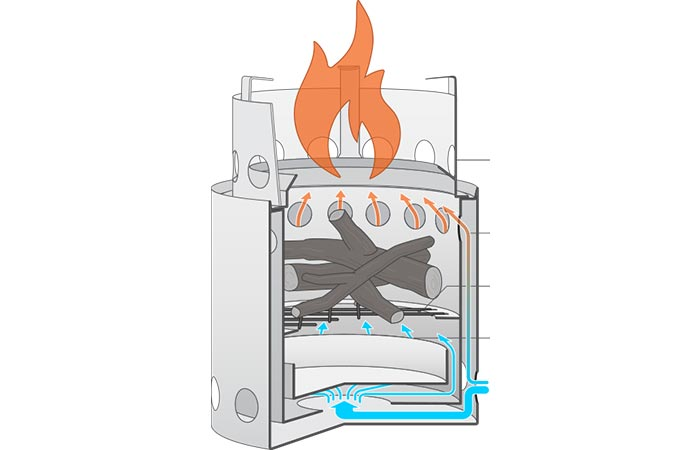 Image Showing How Solo Stove Works