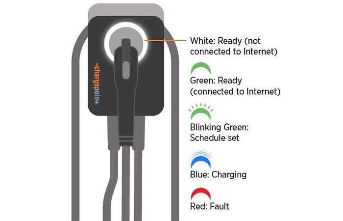 LED Status of the ChargePoint