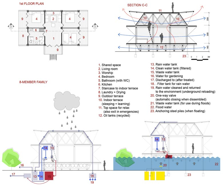 Floor plans and features of the Floating Bamboo Low Cost Houses in Vietnam by H & P Architects