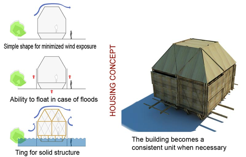 Different modes of use of the Floating Bamboo Low Cost Houses in Vietnam by H & P Architects