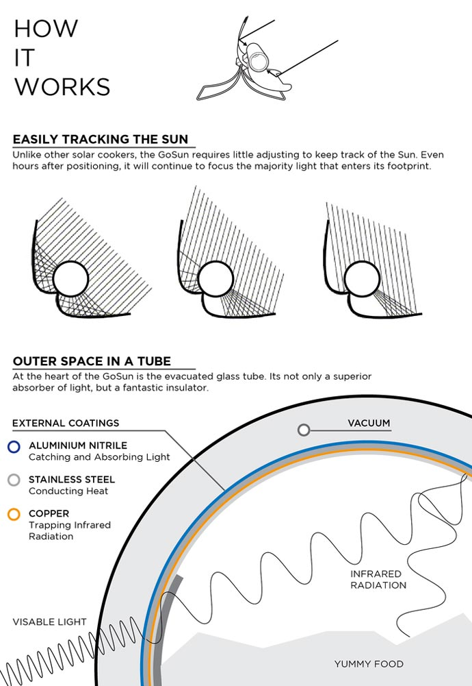 Physics behind the GoSun SOLAR Stove Cooker