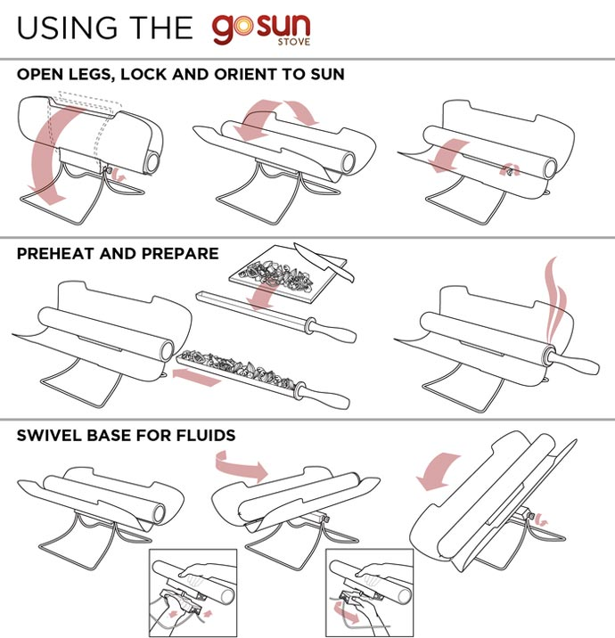 Diagram showing the different uses of the GoSun SOLAR Stove Cooker