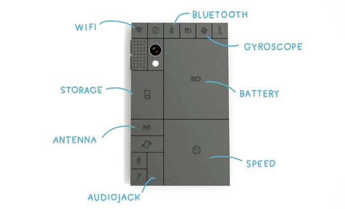 Description of each block in the PHONEBLOCKS Smartphone Modular Mobile Phone