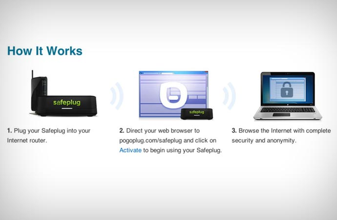How Safeplug works