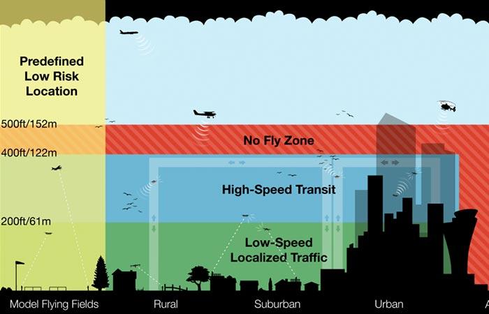 Amazon Prime Air airspace