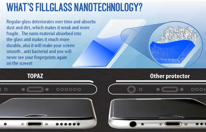 About FillGlass Nanotechnology and Topaz Glass Protector