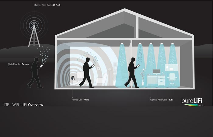 A scheme showing how Li-Fi Internet will work inside the house compared to Wi-Fi.