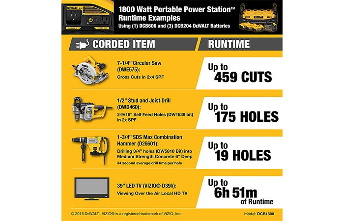 Dewalt Power Station working times