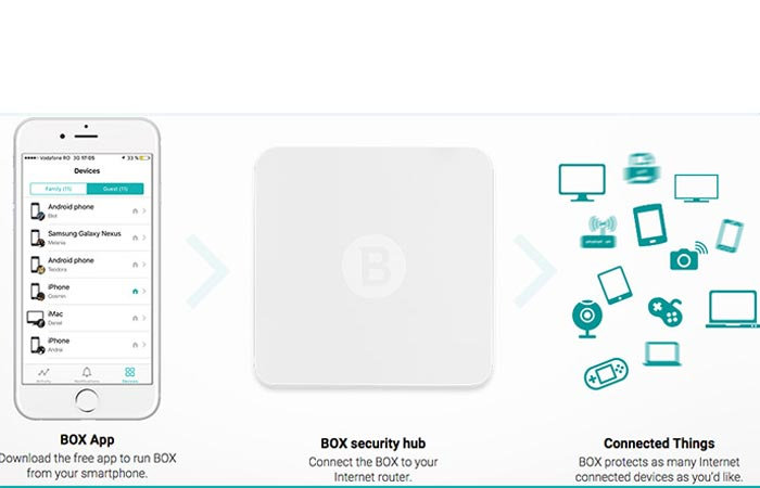 How to connect the Bitdefender Box